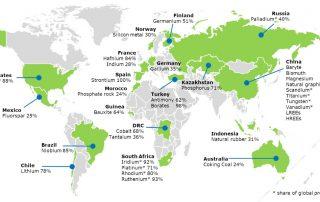Plan de acción sobre materias primas fundamentales: lista de 2020