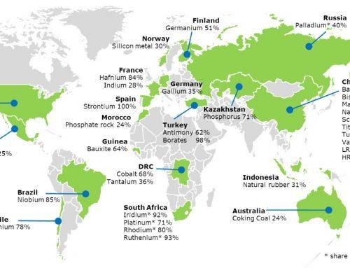 Plan de acción sobre materias primas fundamentales, lista de 2020